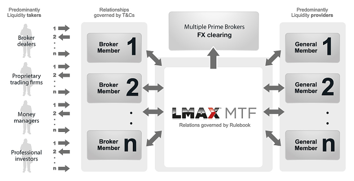 Trade Forex and Crypto CFD's on a LMAX Global Introducing Broker